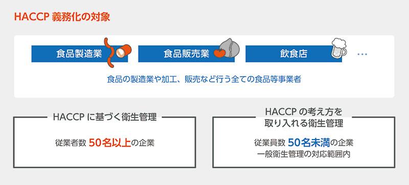HACCP義務化の対象について
