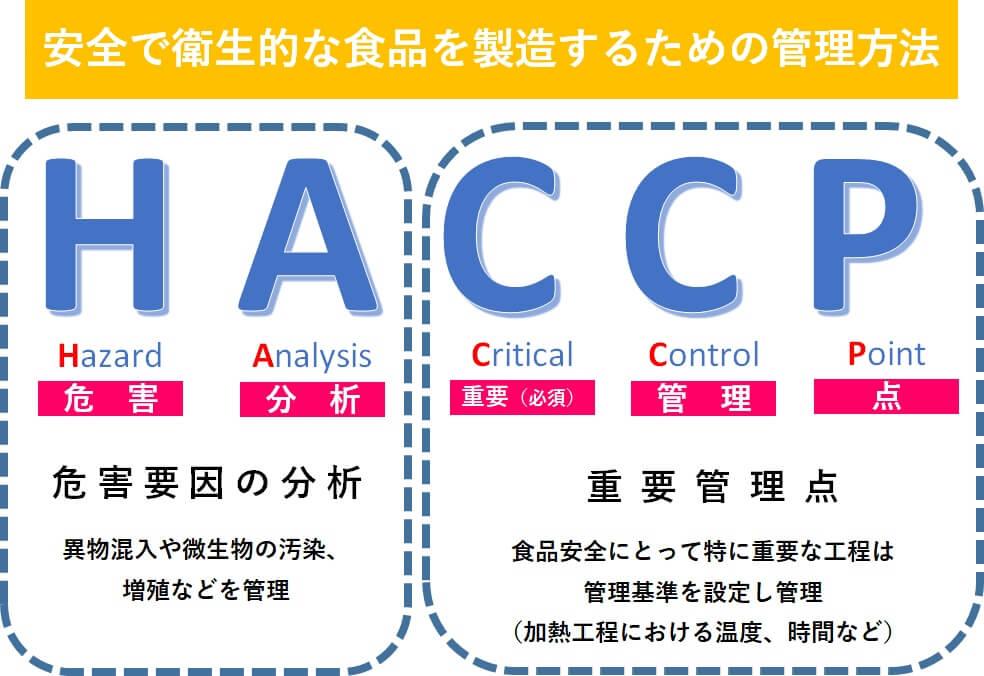 HACCPとは?